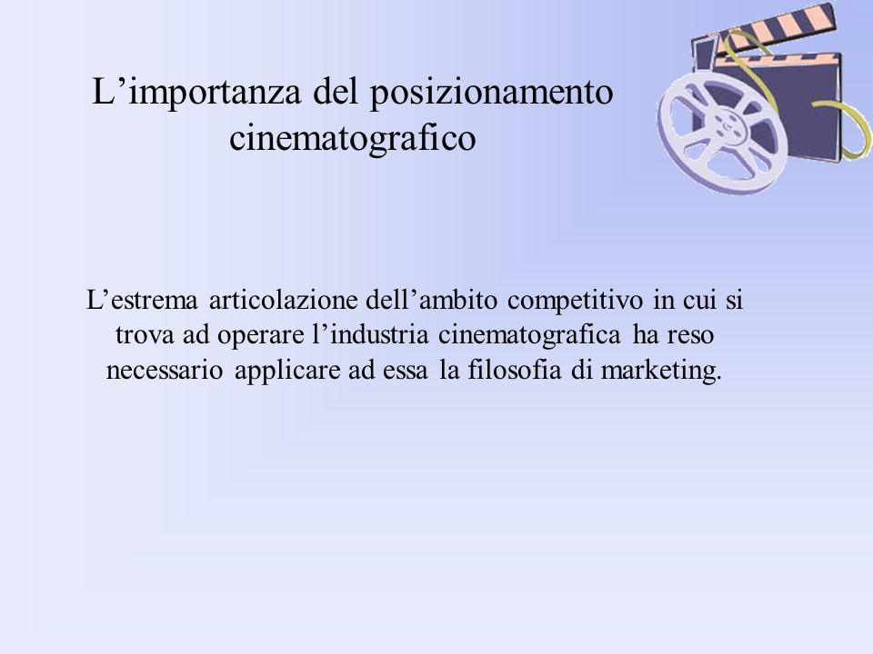 L'importanza del posizionamento cinematografico