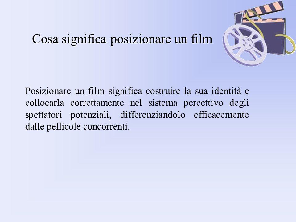 Cosa significa posizionare un film