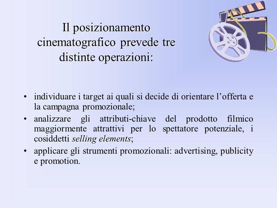 Il posizionamento cinematografico prevede tre distinte operazioni: