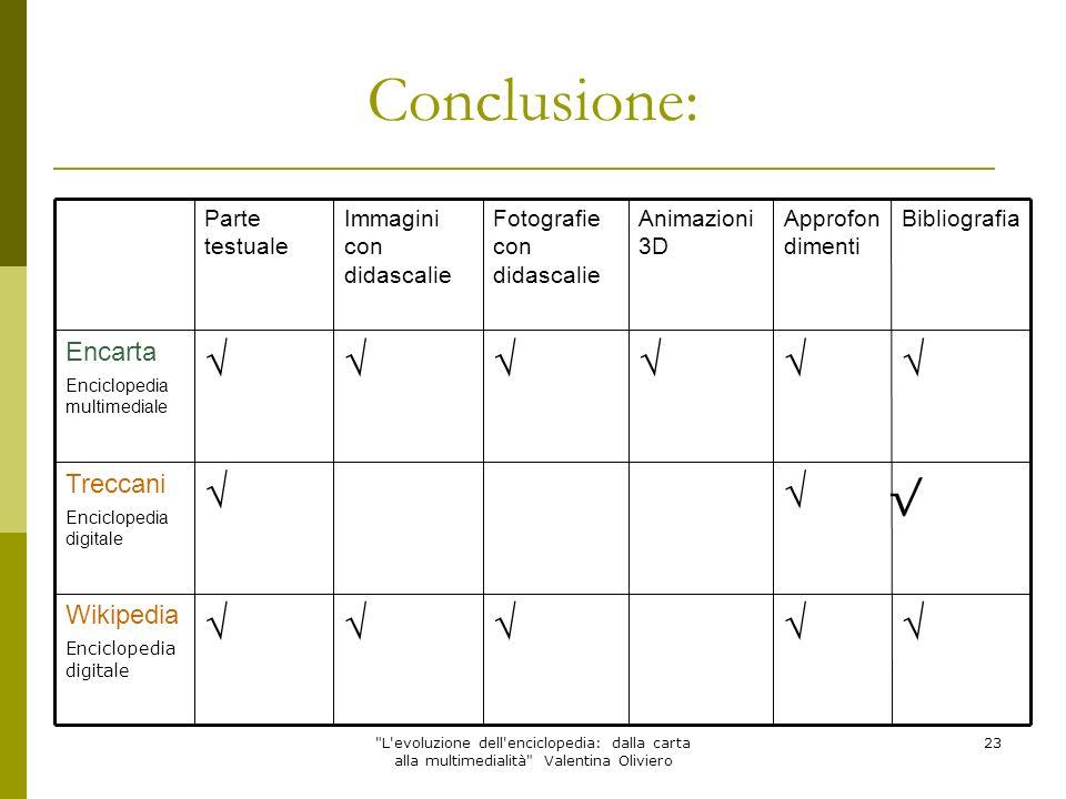 Conclusione: √ √ Encarta Treccani Wikipedia Bibliografia