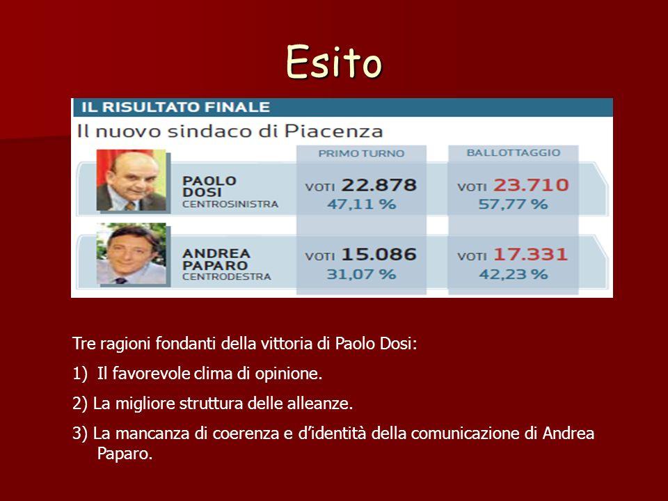 Esito Tre ragioni fondanti della vittoria di Paolo Dosi: