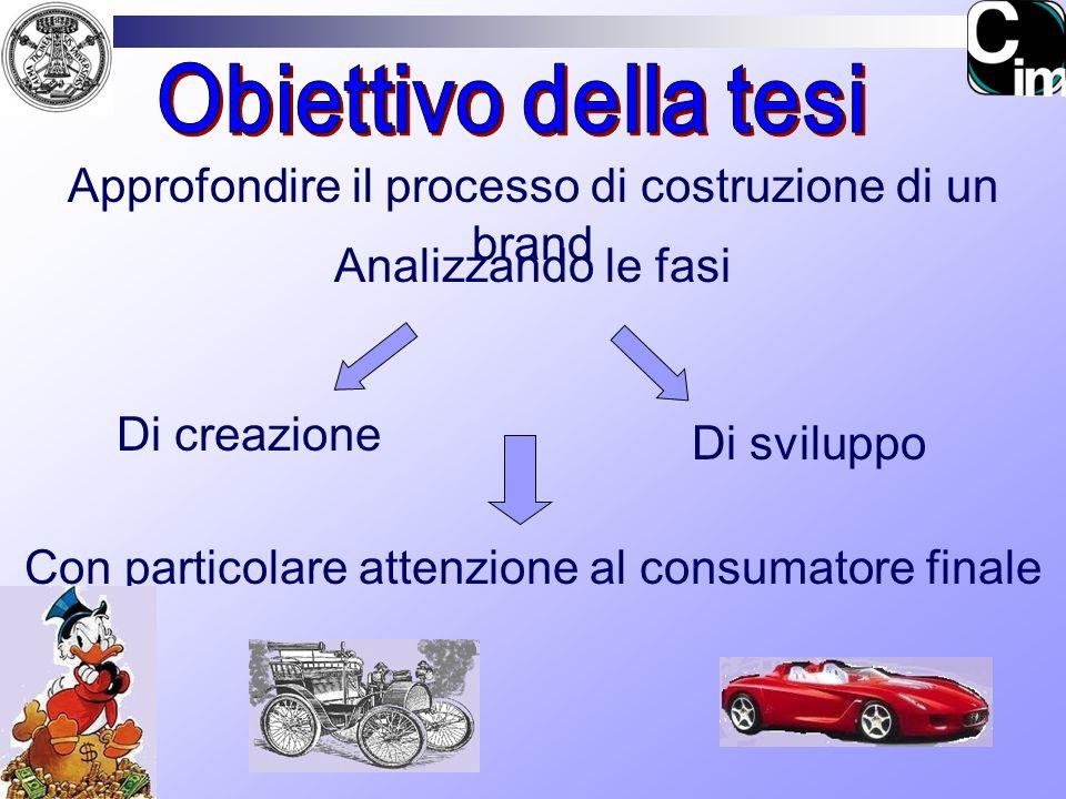 Obiettivo della tesi Approfondire il processo di costruzione di un brand. Analizzando le fasi. Di creazione.