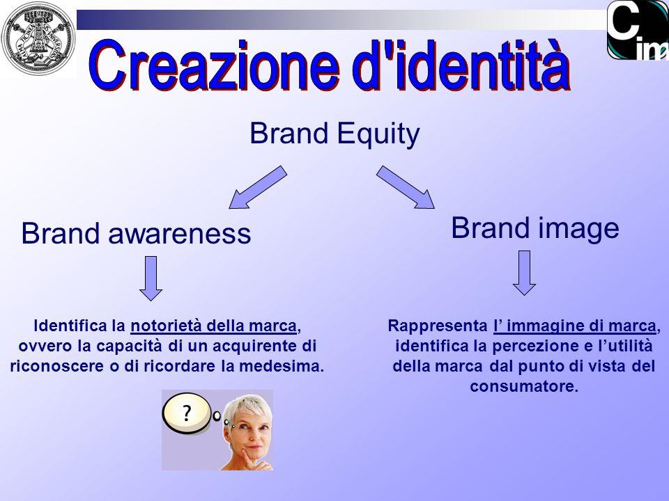 Creazione d identità Brand Equity Brand image Brand awareness