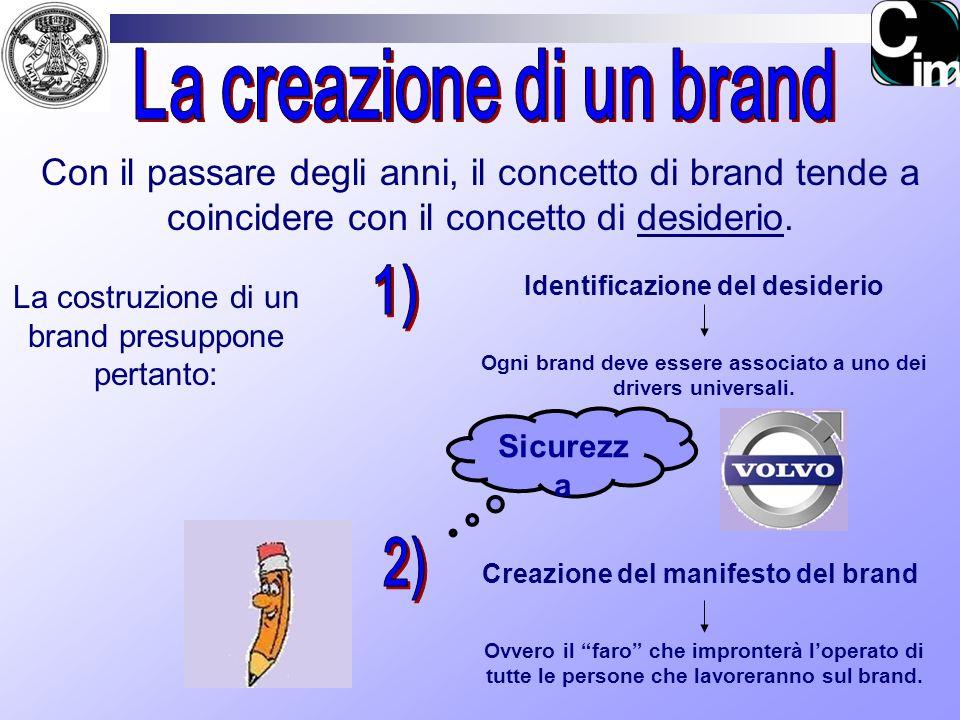 La creazione di un brand 1) 2)