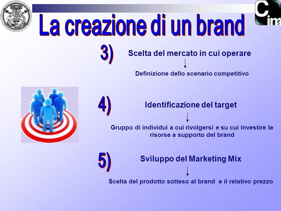 La creazione di un brand 3) 4) 5)