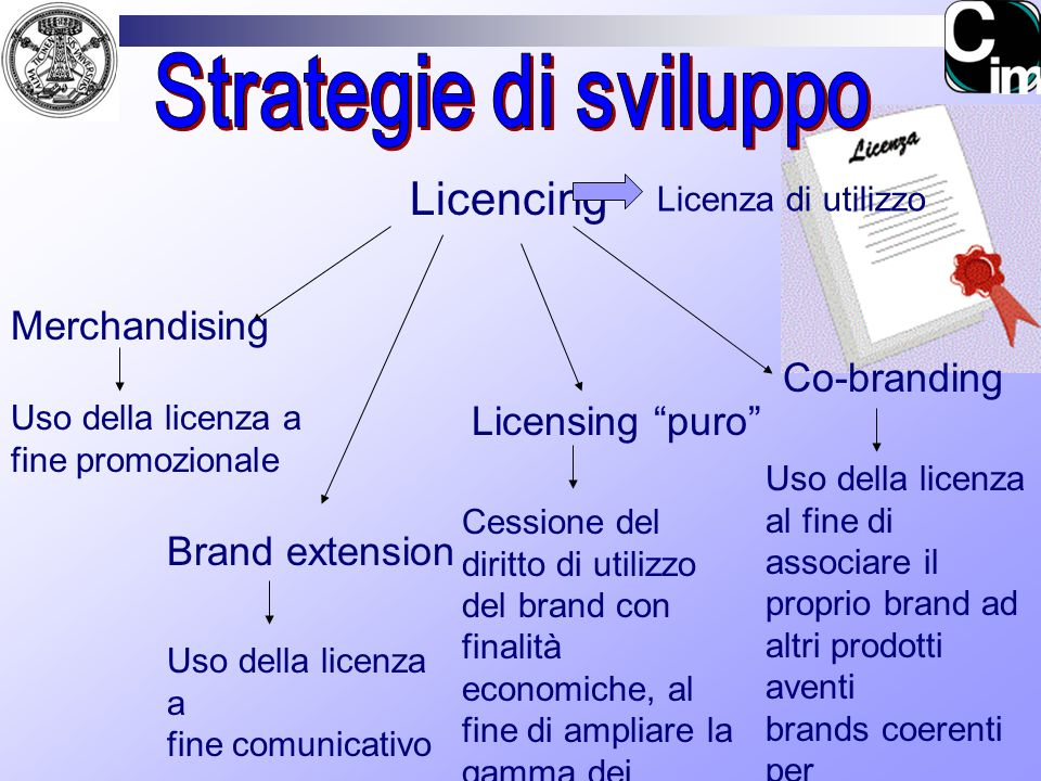 Strategie di sviluppo Licencing Merchandising Co-branding