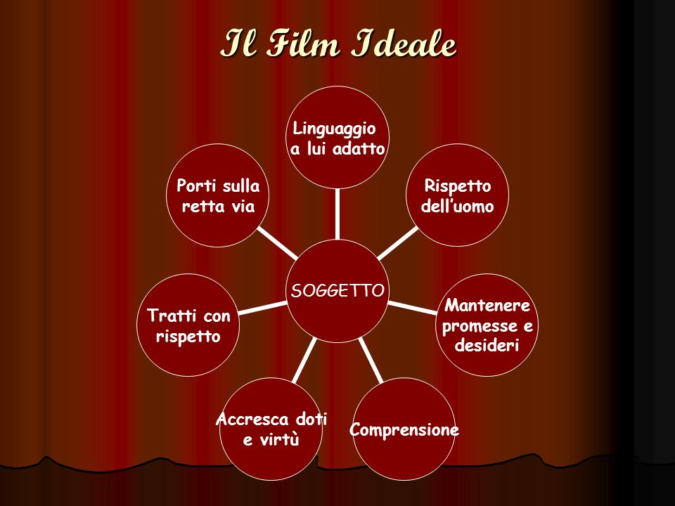Il Film Ideale