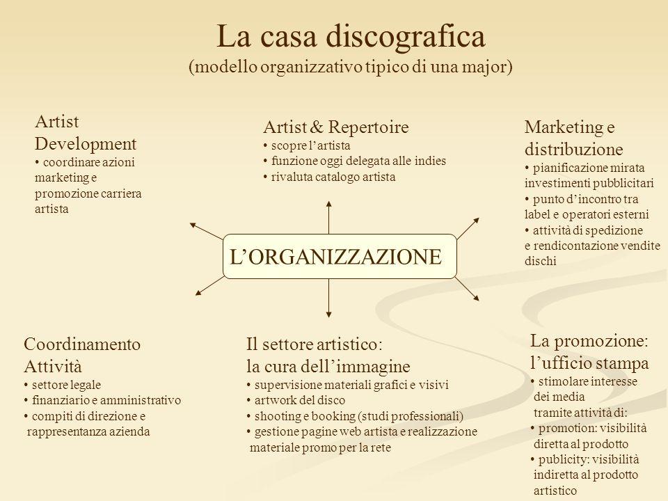 (modello organizzativo tipico di una major)