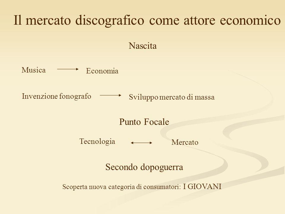 Il mercato discografico come attore economico