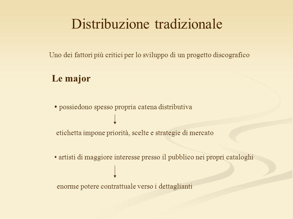 Distribuzione tradizionale