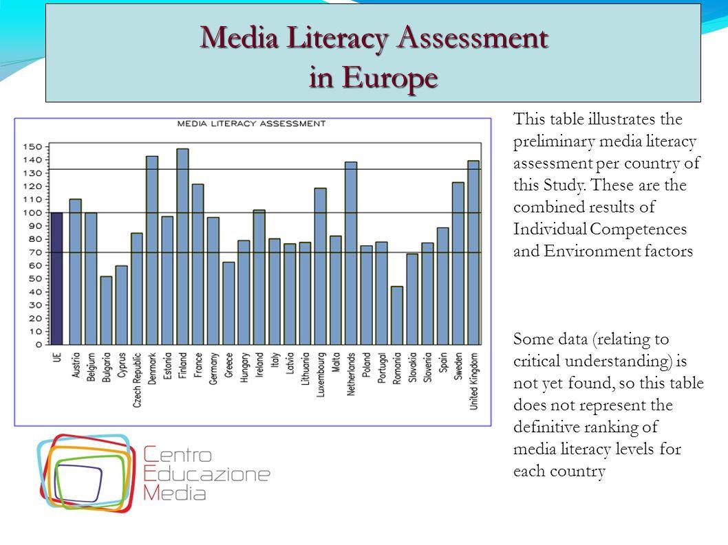 Media Literacy Assessment in Europe