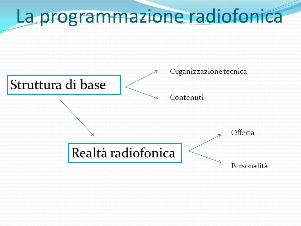 La programmazione radiofonica