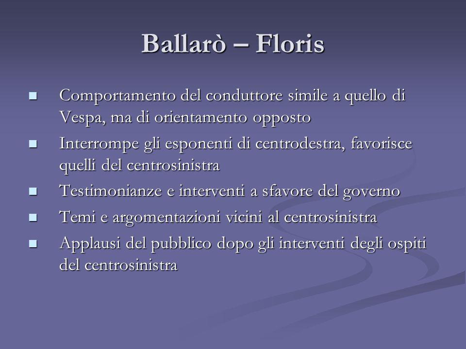 Ballarò – FlorisComportamento del conduttore simile a quello di Vespa, ma di orientamento opposto.