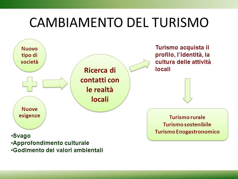CAMBIAMENTO DEL TURISMO