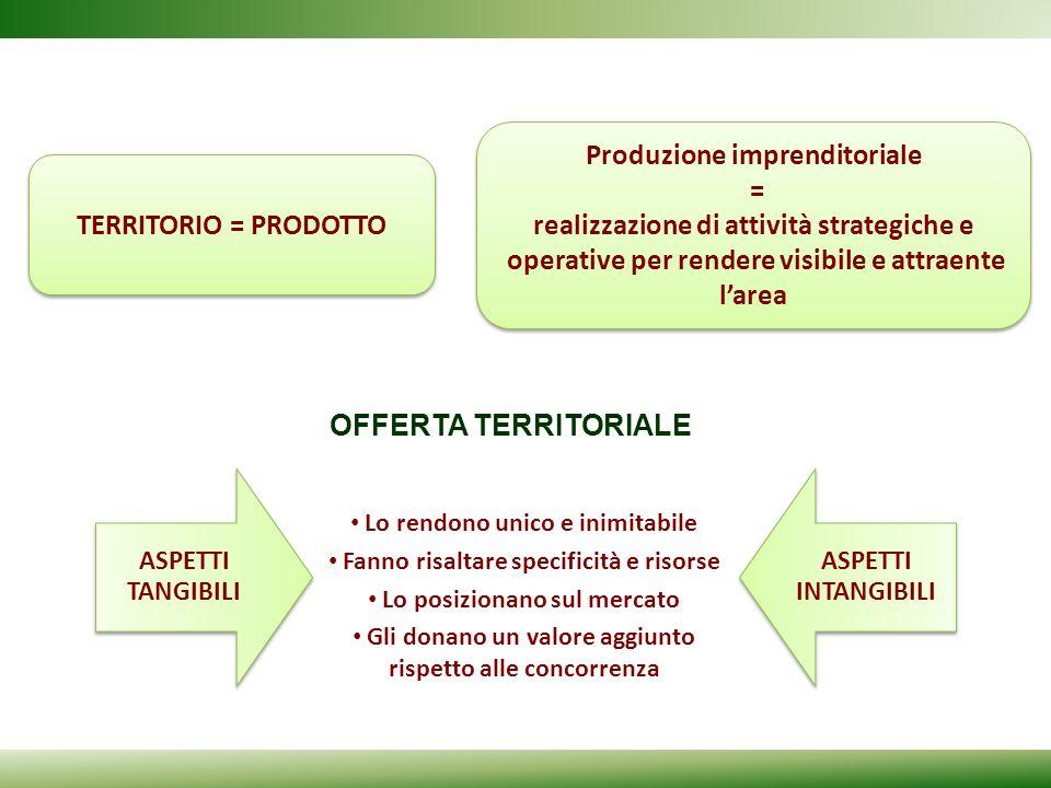 Produzione imprenditoriale = realizzazione di attività strategiche e
