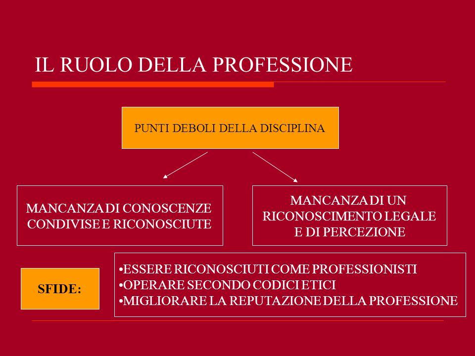 IL RUOLO DELLA PROFESSIONE