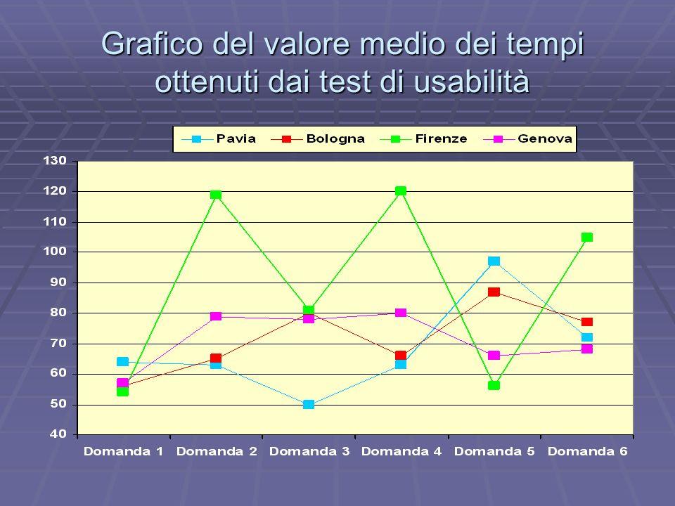 Grafico del valore medio dei tempi ottenuti dai test di usabilità