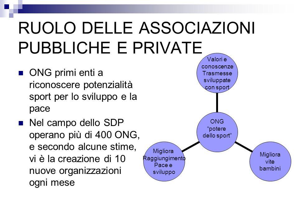 RUOLO DELLE ASSOCIAZIONI PUBBLICHE E PRIVATE