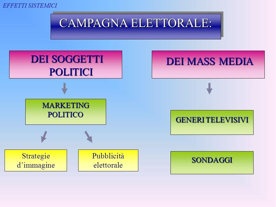 Pubblicità elettorale