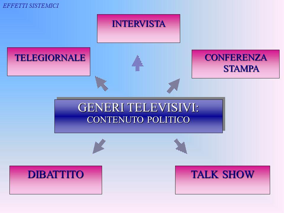 GENERI TELEVISIVI: TELEGIORNALE DIBATTITO TALK SHOW INTERVISTA