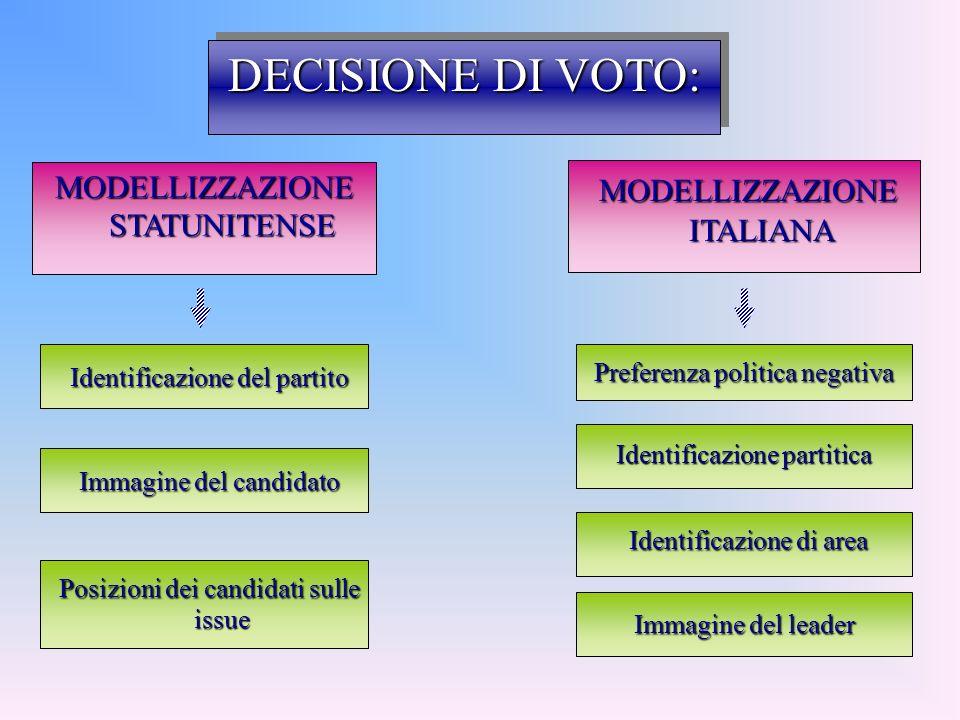 DECISIONE DI VOTO: MODELLIZZAZIONE ITALIANA