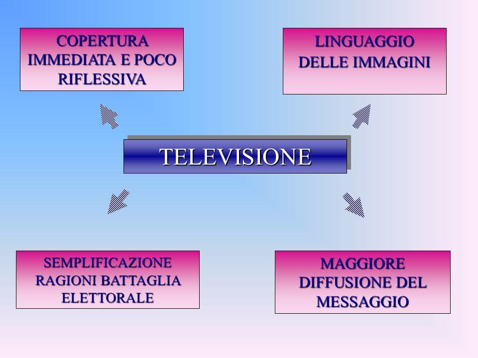 TELEVISIONE COPERTURA IMMEDIATA E POCO RIFLESSIVA