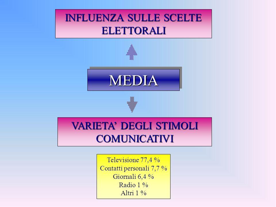 MEDIA INFLUENZA SULLE SCELTE ELETTORALI