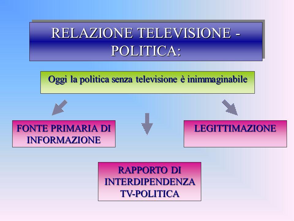 RELAZIONE TELEVISIONE -POLITICA: