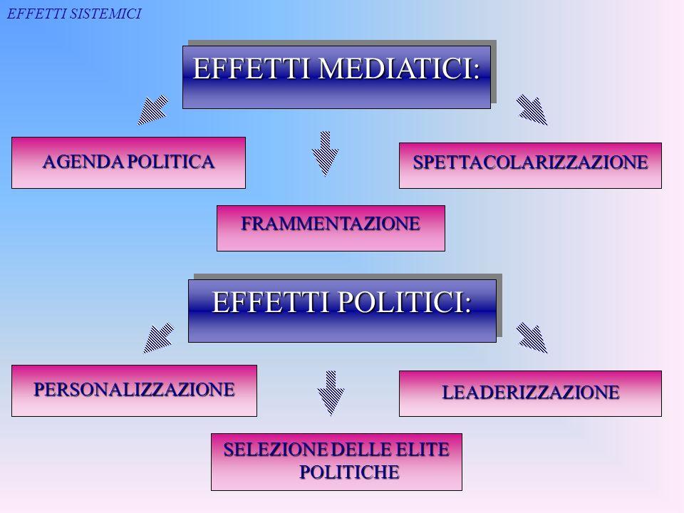 EFFETTI MEDIATICI: EFFETTI POLITICI: AGENDA POLITICA