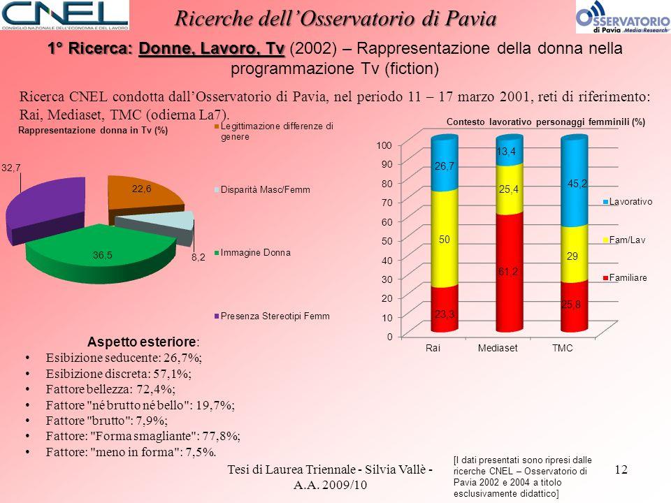 Contesto lavorativo personaggi femminili (%)