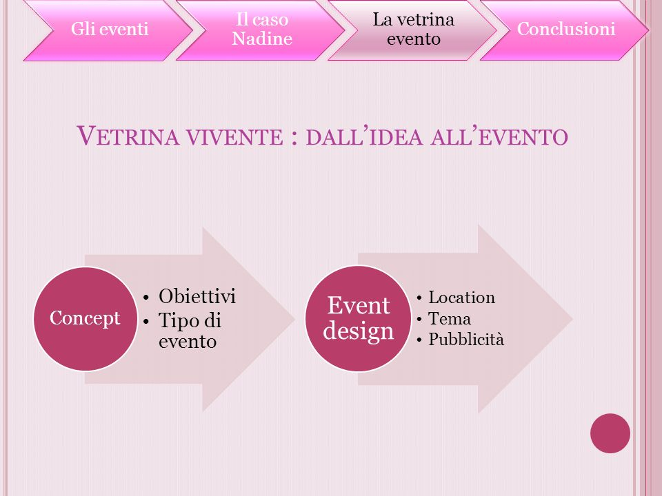 Vetrina vivente : dall'idea all'evento