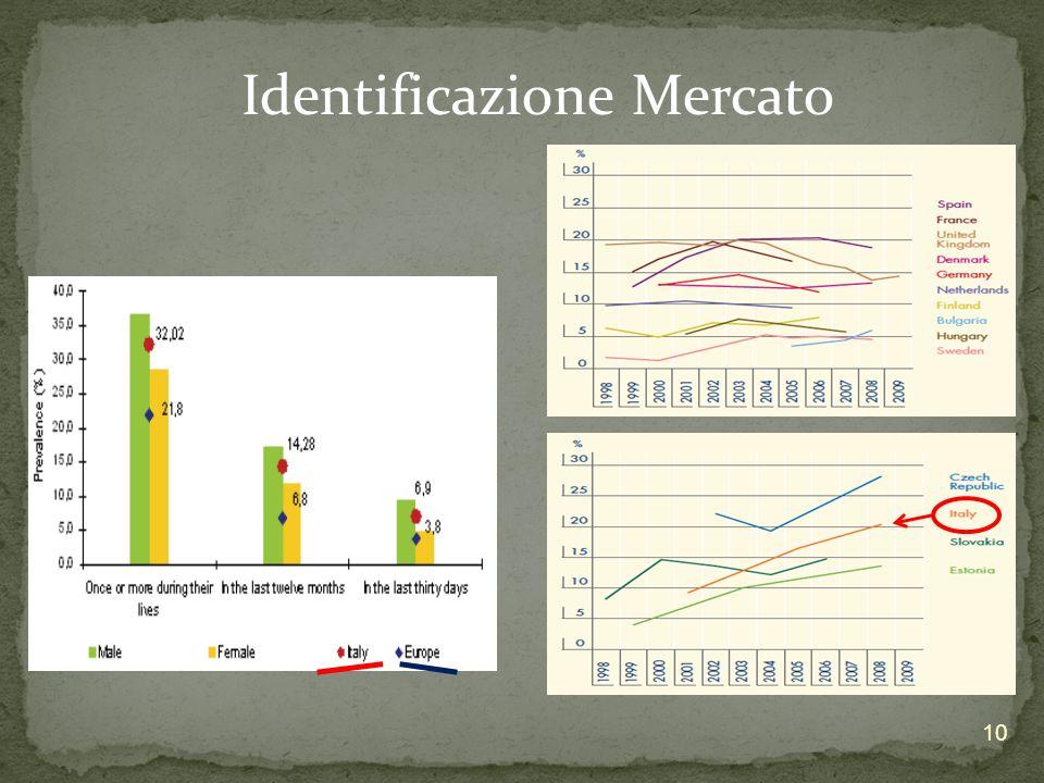 Identificazione Mercato