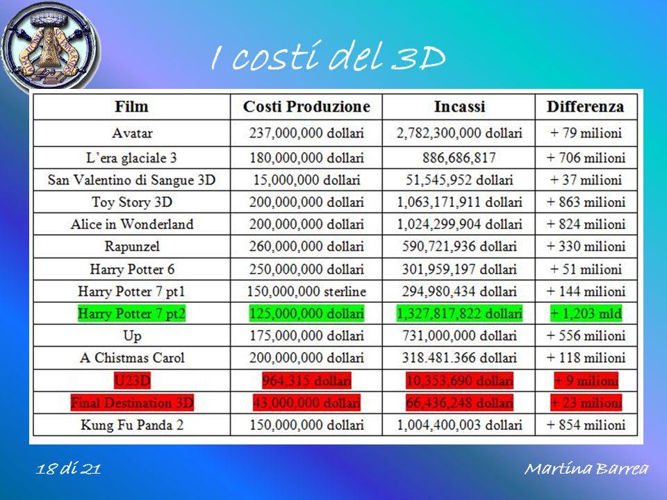 I costi del 3D 18 di 21 Martina Barrea