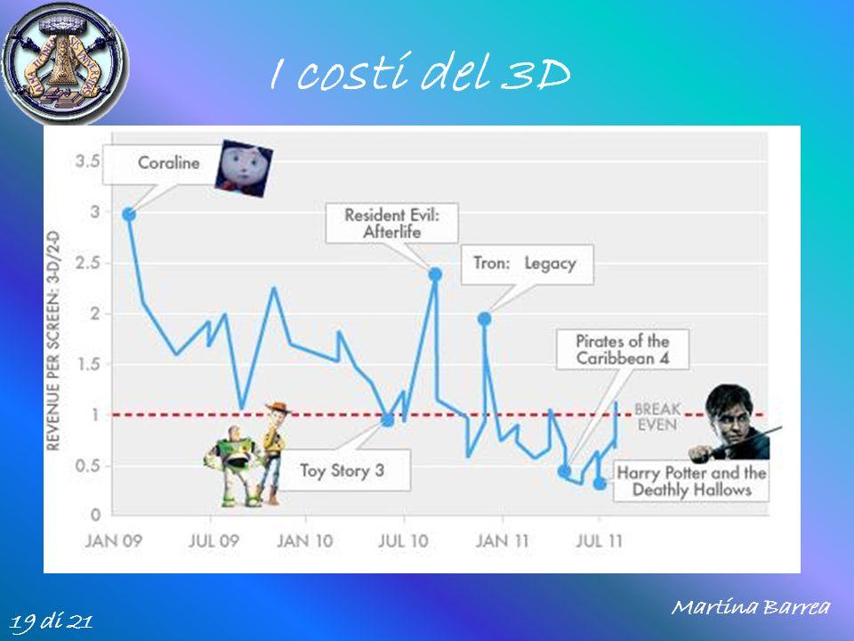 I costi del 3D Martina Barrea 19 di 21