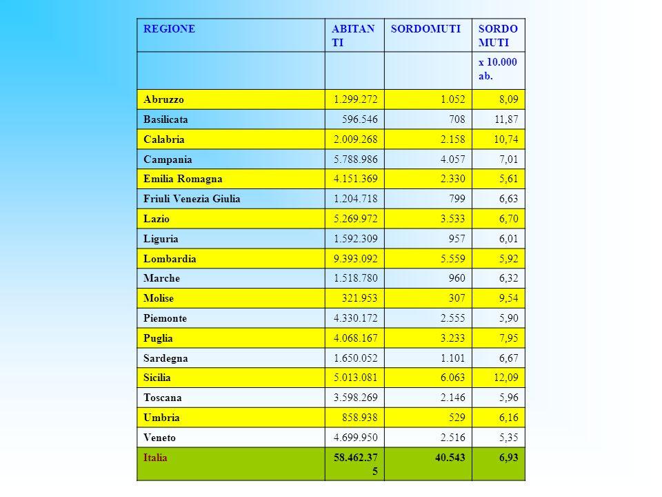 REGIONEABITANTI. SORDOMUTI. x 10.000 ab. Abruzzo. 1.299.272. 1.052. 8,09. Basilicata. 596.546. 708.