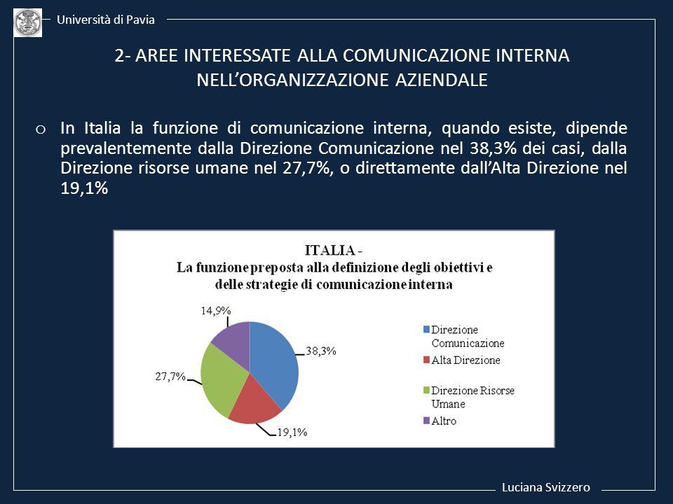 Luciana Svizzero Università di Pavia. 2- AREE INTERESSATE ALLA COMUNICAZIONE INTERNA NELL'ORGANIZZAZIONE AZIENDALE.
