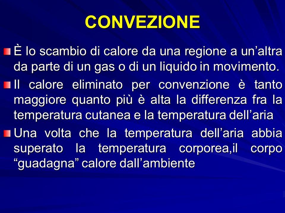 CONVEZIONE È lo scambio di calore da una regione a un'altra da parte di un gas o di un liquido in movimento.