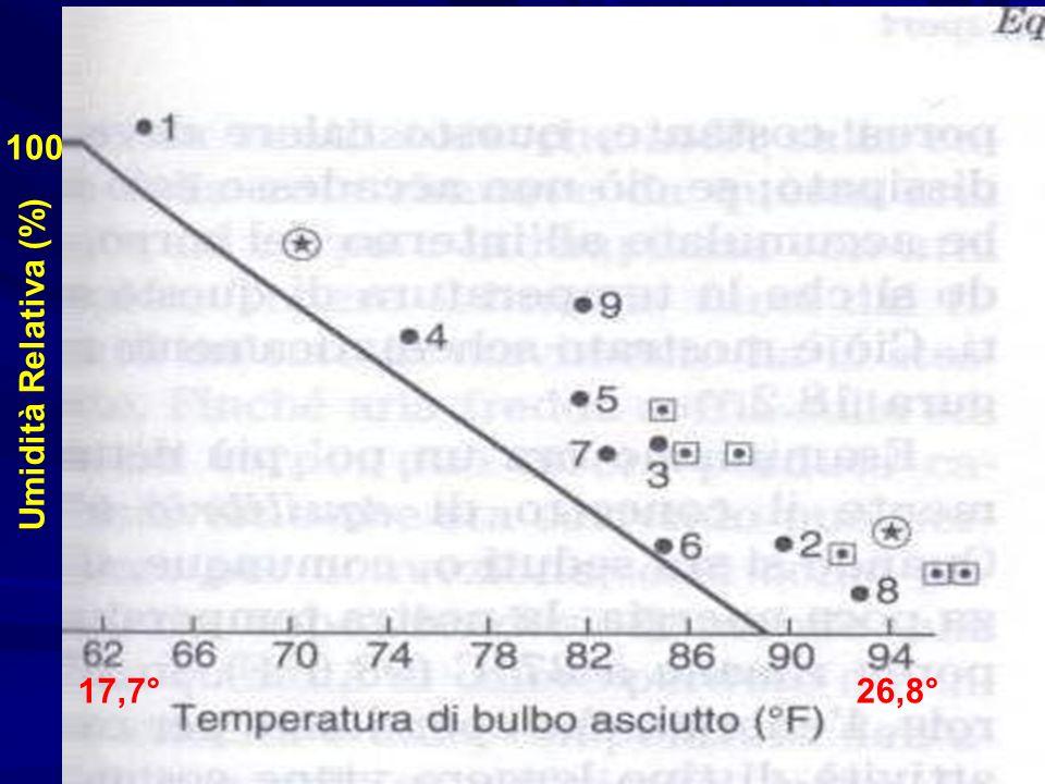 100 Umidità Relativa (%) 17,7° 26,8°