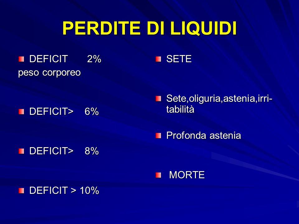 PERDITE DI LIQUIDI DEFICIT 2% peso corporeo DEFICIT> 6%