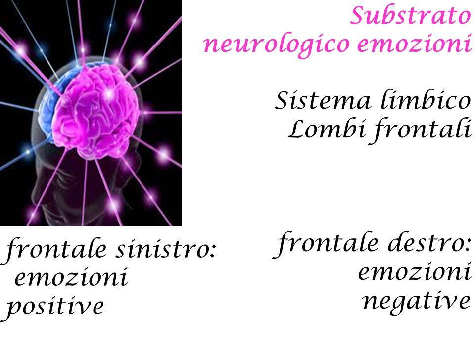 Substrato neurologico emozioni Sistema limbico Lombi frontali frontale destro: emozioni negative