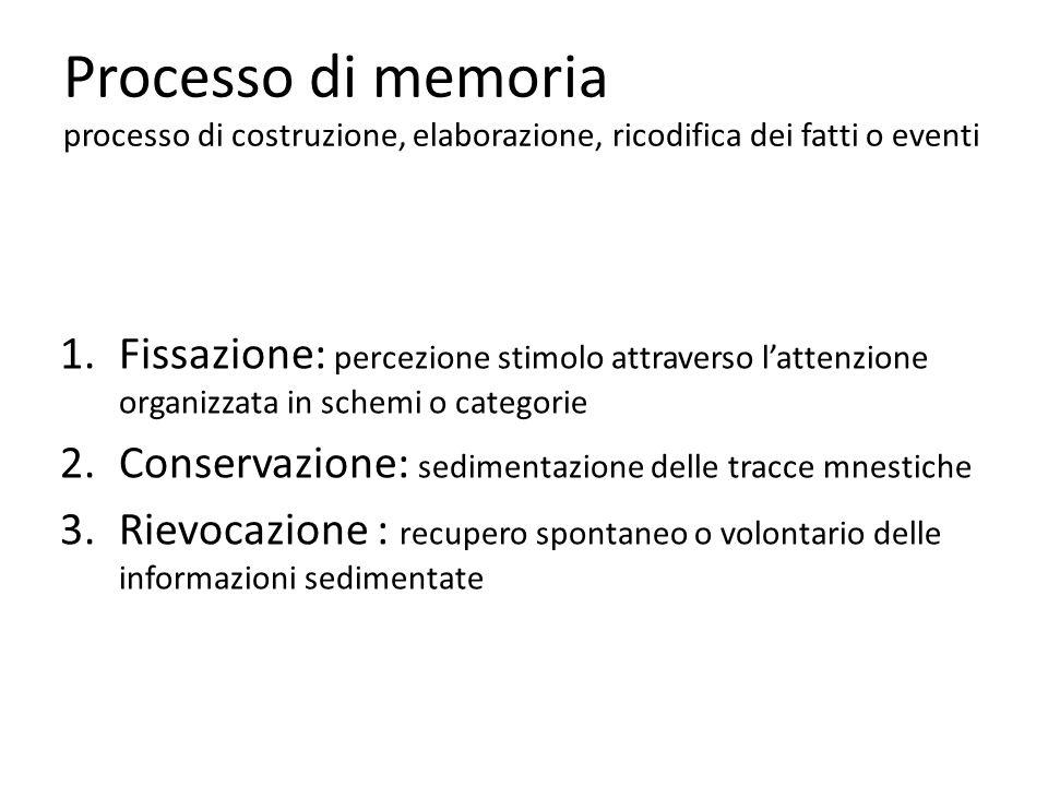 Processo di memoria processo di costruzione, elaborazione, ricodifica dei fatti o eventi