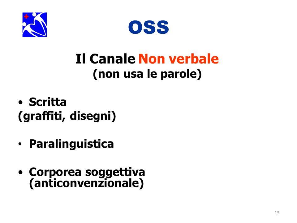OSS Il Canale Non verbale (non usa le parole) Scritta