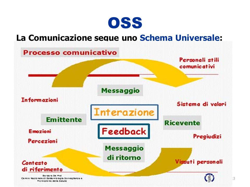 OSS La Comunicazione segue uno Schema Universale: