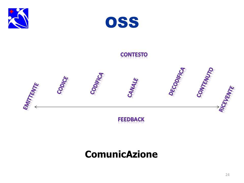 OSS ComunicAzione contesto Decodifica Contenuto Codifica Codice Canale