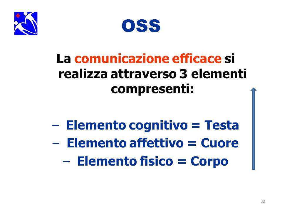 OSS La comunicazione efficace si realizza attraverso 3 elementi compresenti: Elemento cognitivo = Testa.