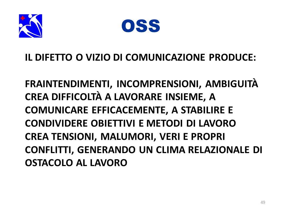 OSS. IL DIFETTO O VIZIO DI COMUNICAZIONE PRODUCE: