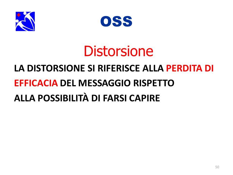 OSS. Distorsione LA DISTORSIONE SI RIFERISCE ALLA PERDITA DI