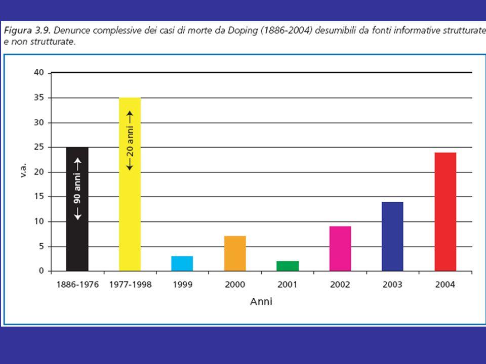 La morte correlata all'abuso di sostanze farmacologicamente attive (vietate e non vietate per