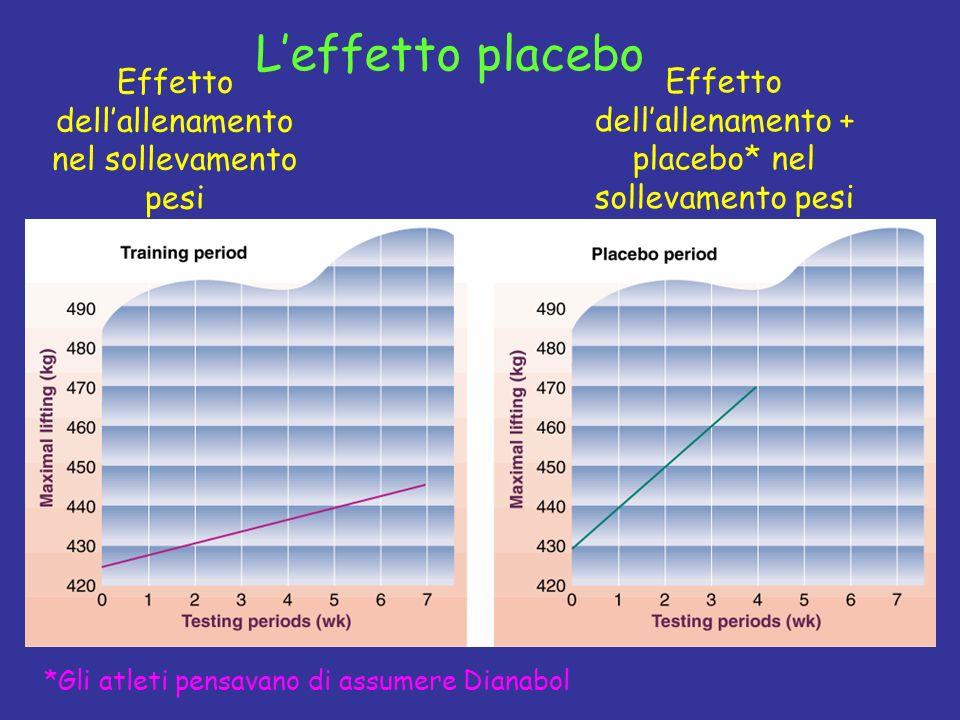 L'effetto placebo Effetto dell'allenamento nel sollevamento pesi