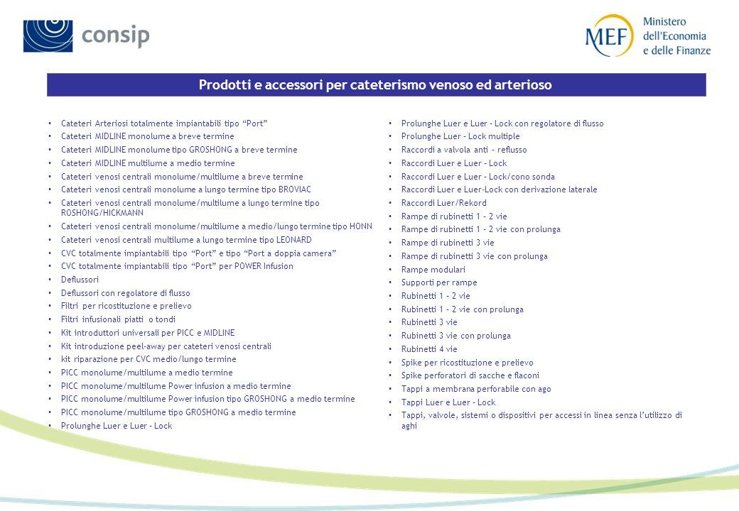 Prodotti e accessori per cateterismo venoso ed arterioso